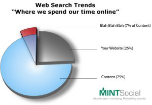 web search trends - where we spend time online - content game - mint social