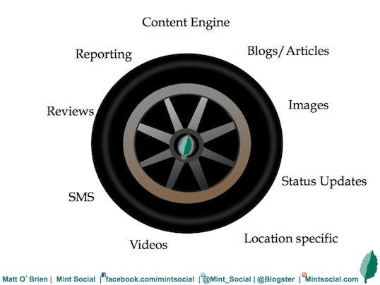 best content markting strategy Mint Social