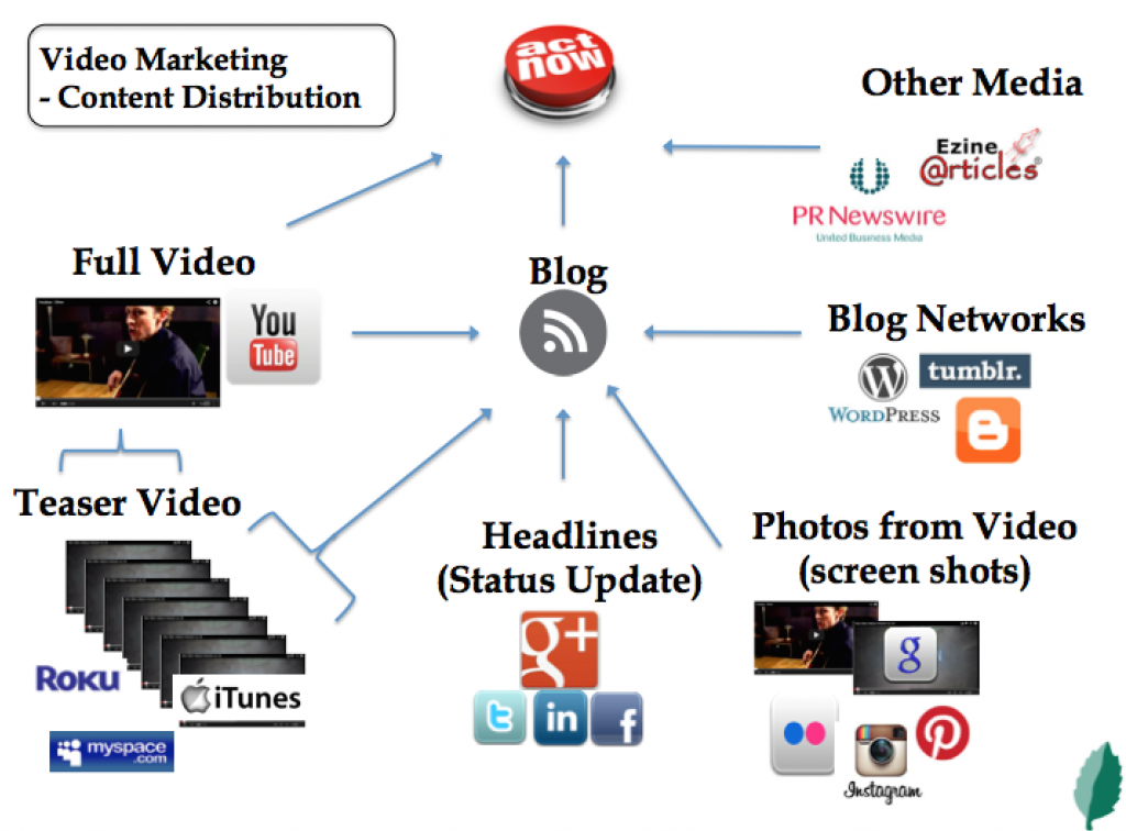 content marketing online branding collaboration model