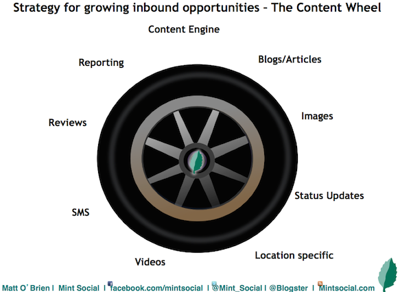 executive brand building content wheel